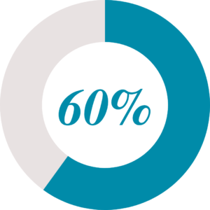 60% Russell Group and University of London graphic
